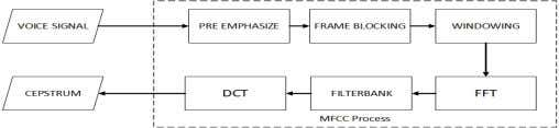 diagram in Figure 1 below summarizes relevant processes associated with MFCC. Fig. 1. Block Diagram of