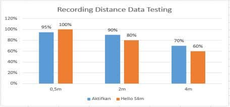 Fig. 14. Level of Accuracy from Recording Distance Data Testing As we can see at