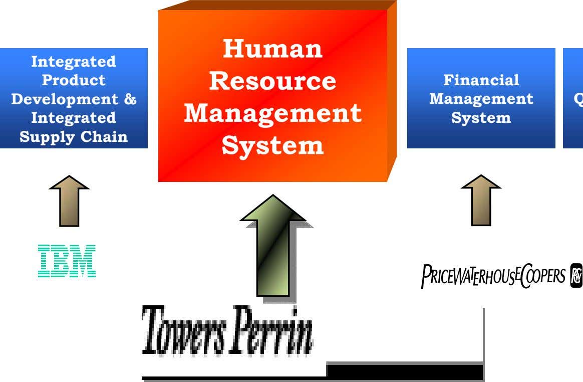 Human Integrated Product Development & Integrated Supply Chain Resource Financial Management Management