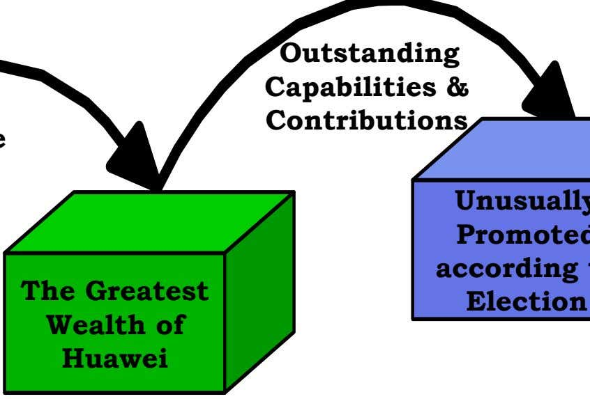 Outstanding Capabilities & Contributions The Greatest Wealth of Huawei