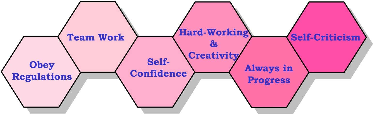 Hard-Working Team Work Type text Self-Criticism & Self- Creativity Obey Confidence Regulations Always in