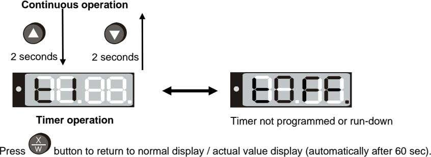 Continuous operation 2 seconds 2 seconds Timer operation Timer not programmed or run-down Press button