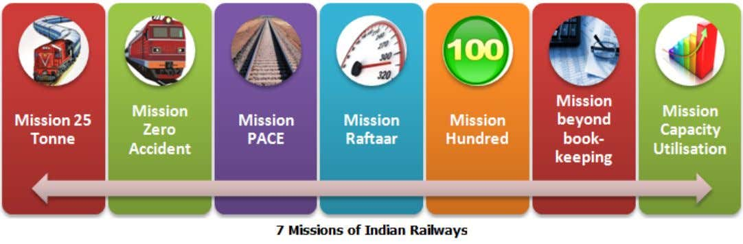 Railway and Union Budget 2016-17 Mission 25 Tonne 1. It aims to increase revenue of Railways