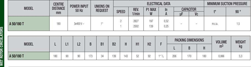 CENTRE ELECTRICAL DATA MINIMUM SUCTION PRESSURE POWER INPUT UNIONS ON MODEL DISTANCE REV. P1 MAX