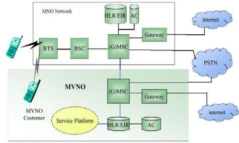 network op erators (MNOs). MVNOs are a new GSM phenomenon. Figure 1.1: MVNO MVNO have its