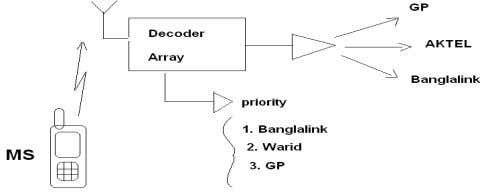 array by which they can choose the priority base operator. Figure 3.1.1.3: Decoder based on Array