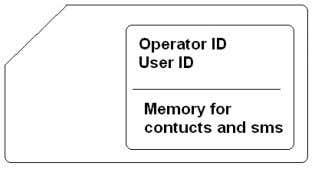 given in the memory for saving contact number and the SMS. Figure 3.1.1.4: SIM CARD 3.1.1.4
