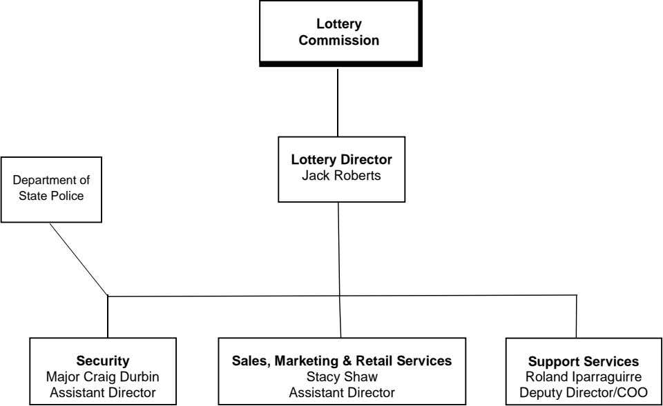 Lottery Commission Lottery Director Jack Roberts Department of State Police Security Major Craig Durbin Assistant