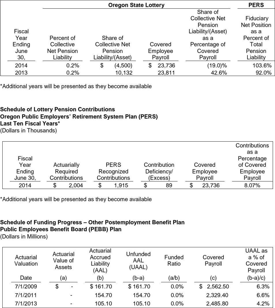 Oregon State Lottery PERS Share of Collective Net Fiduciary Pension Net Position Fiscal Liability/(Asset) as