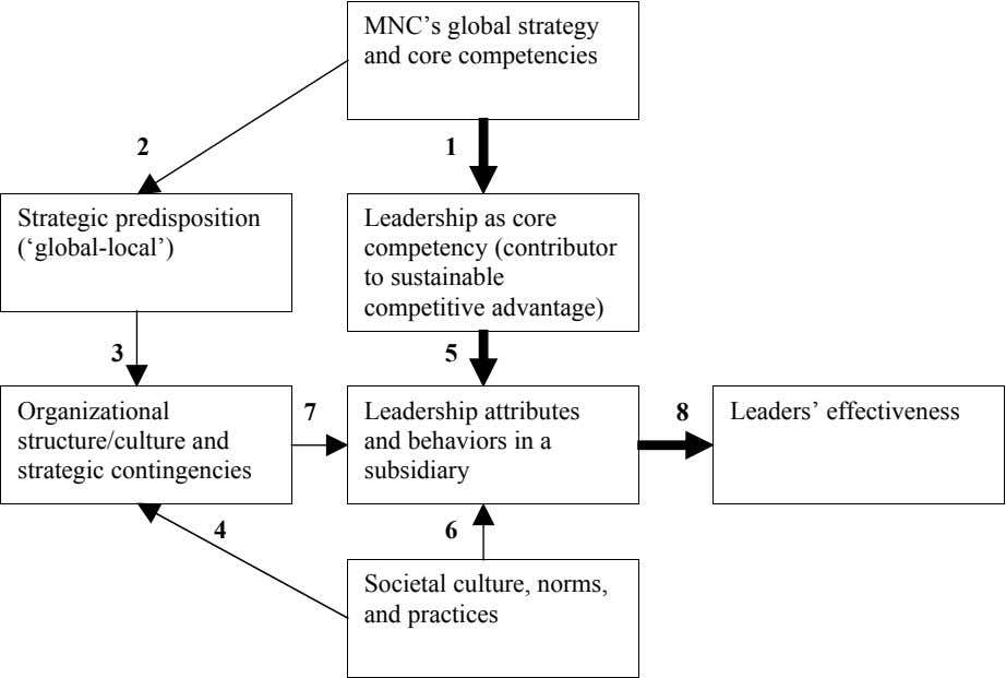 MNC's global strategy and core competencies 2 1 Strategic predisposition ('global-local') Leadership as core