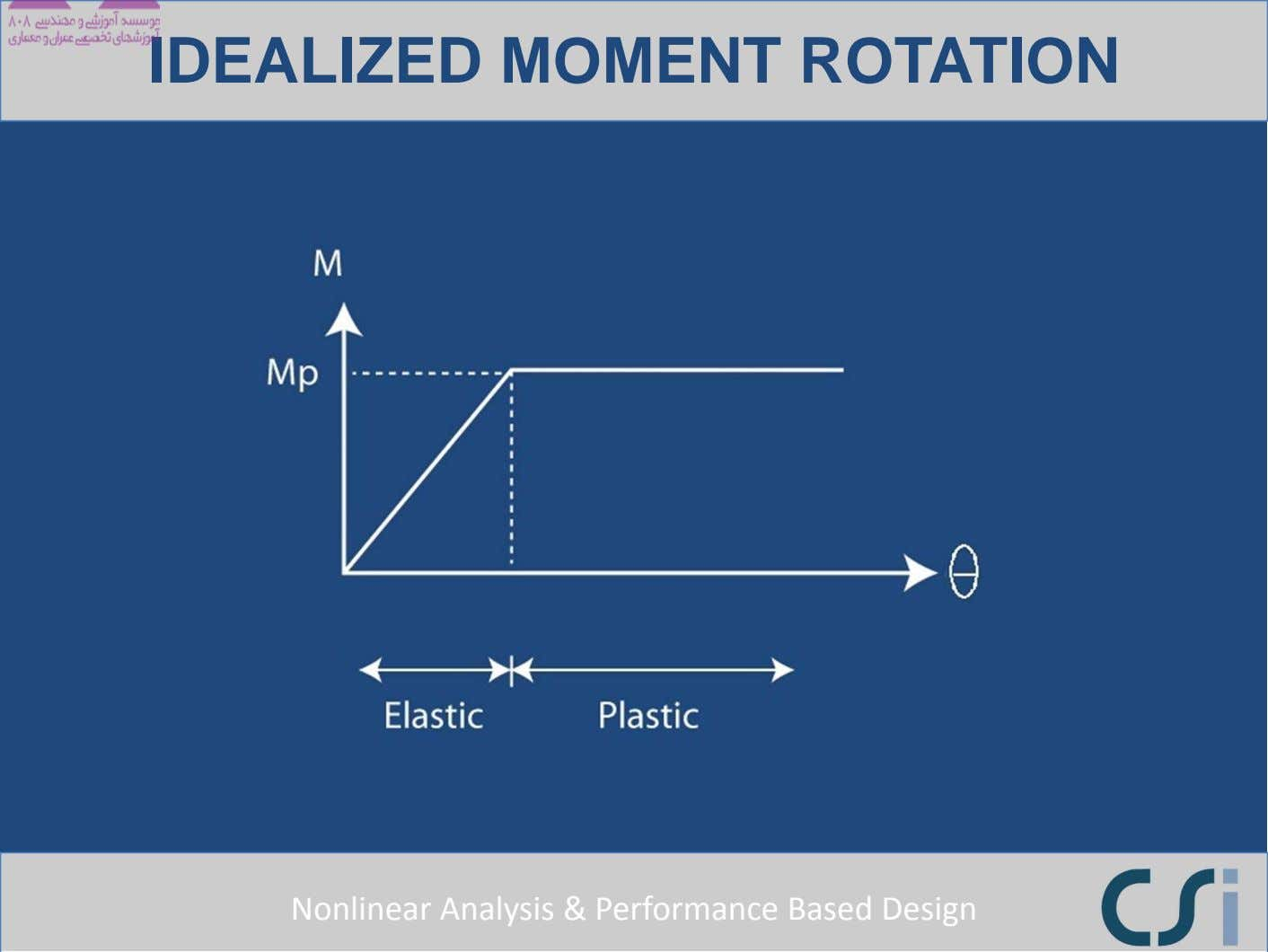 IDEALIZED MOMENT ROTATION Nonlinear Analysis & Performance Based Design