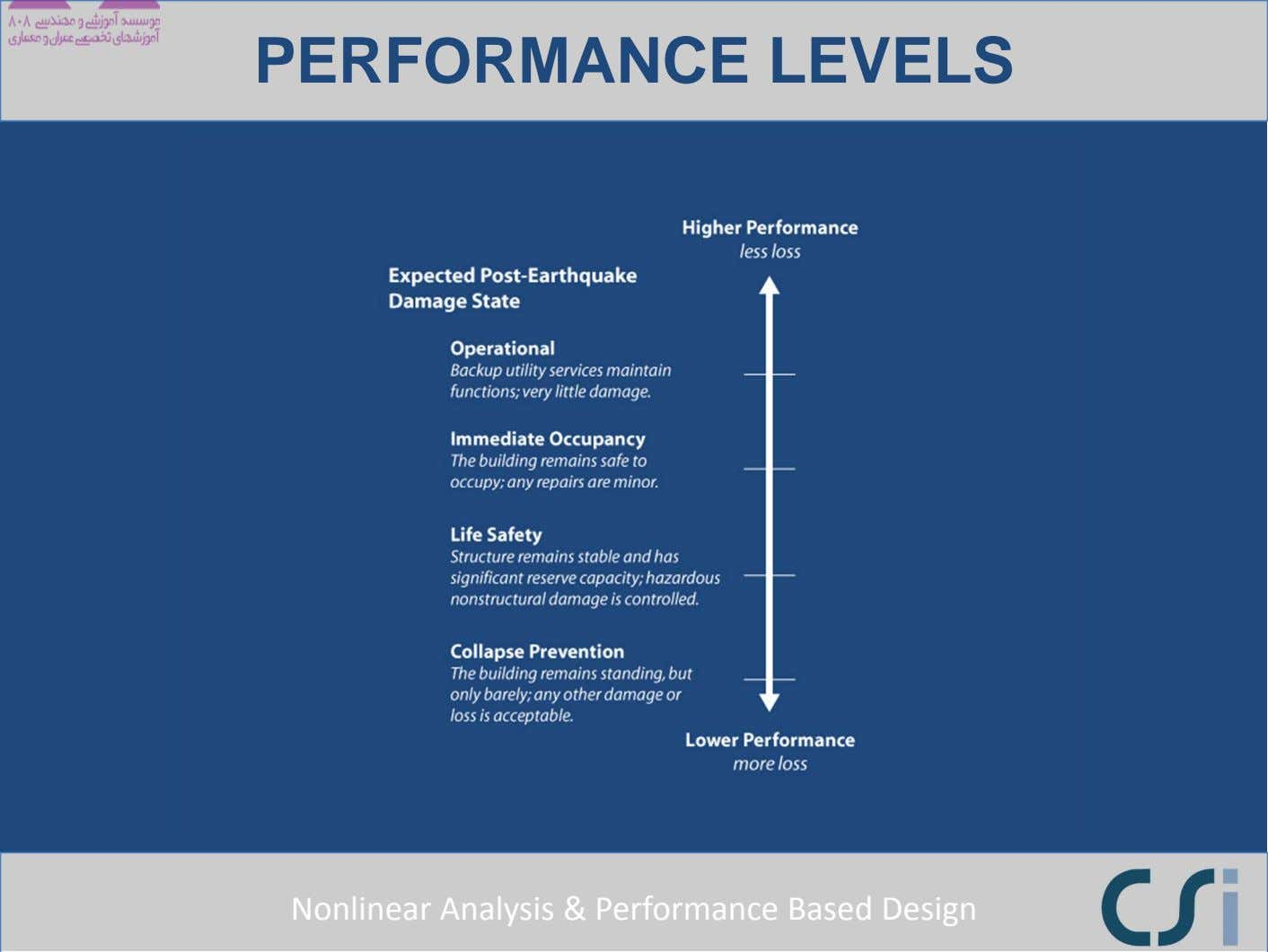 PERFORMANCE LEVELS Nonlinear Analysis & Performance Based Design