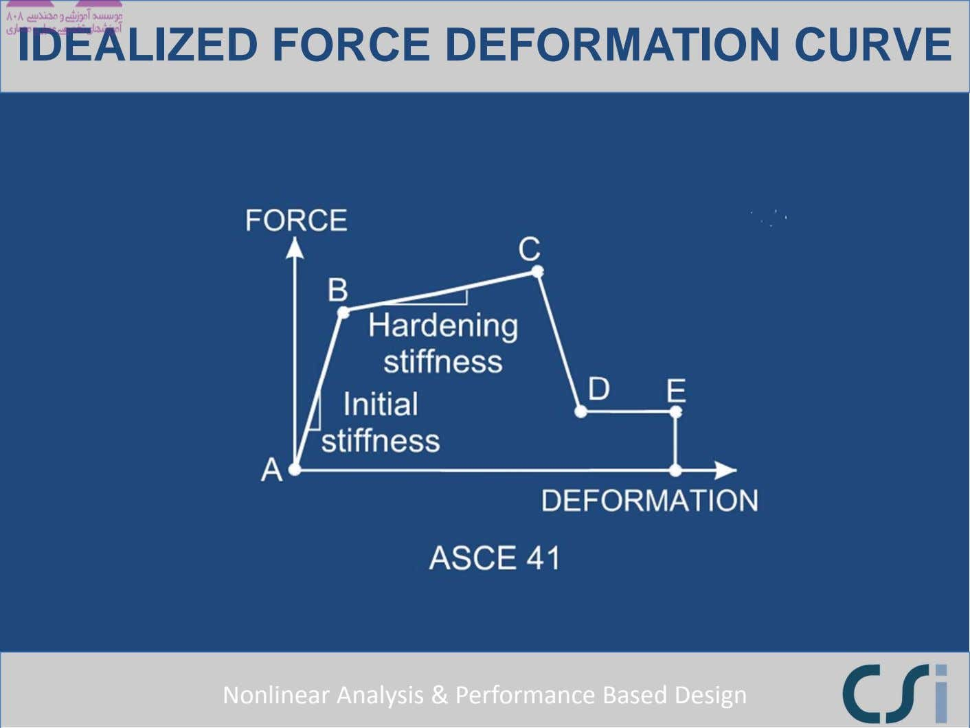 IDEALIZED FORCE DEFORMATION CURVE Nonlinear Analysis & Performance Based Design