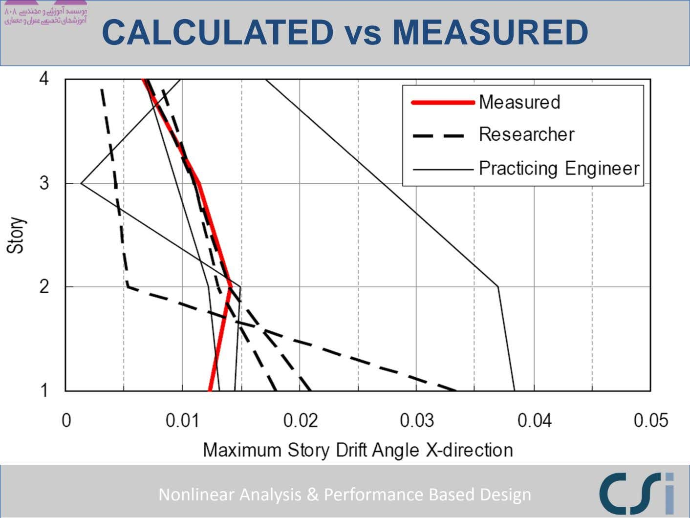CALCULATED vs MEASURED Nonlinear Analysis & Performance Based Design