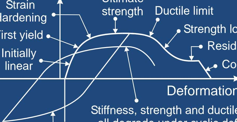 Strain strength Ductile limit Initially linear