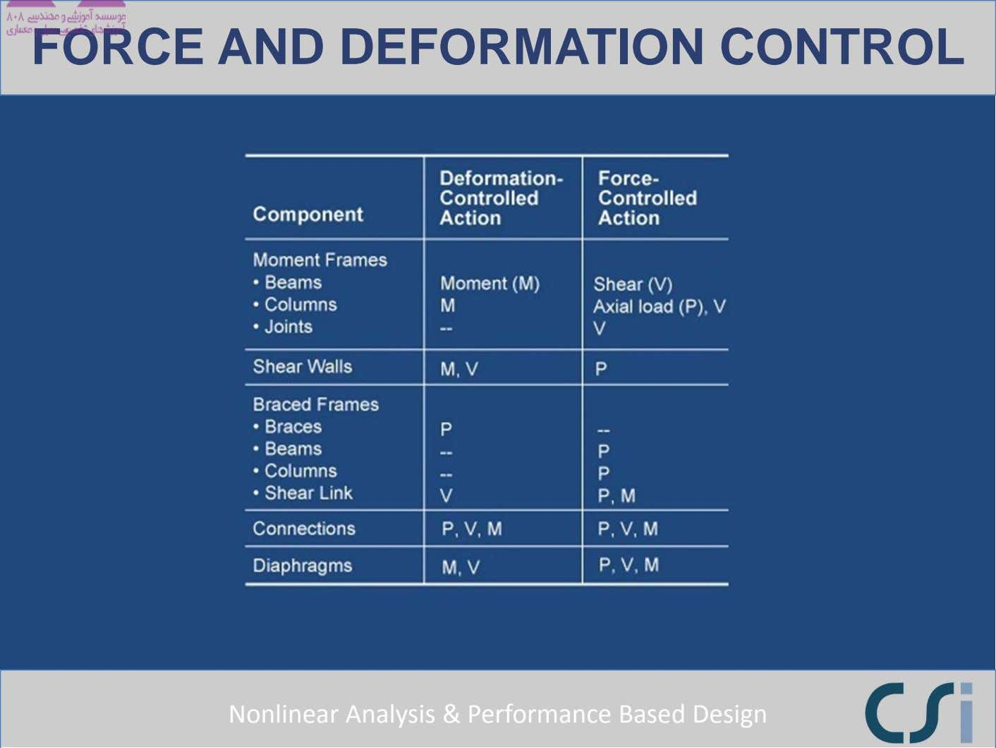 FORCE AND DEFORMATION CONTROL Nonlinear Analysis & Performance Based Design