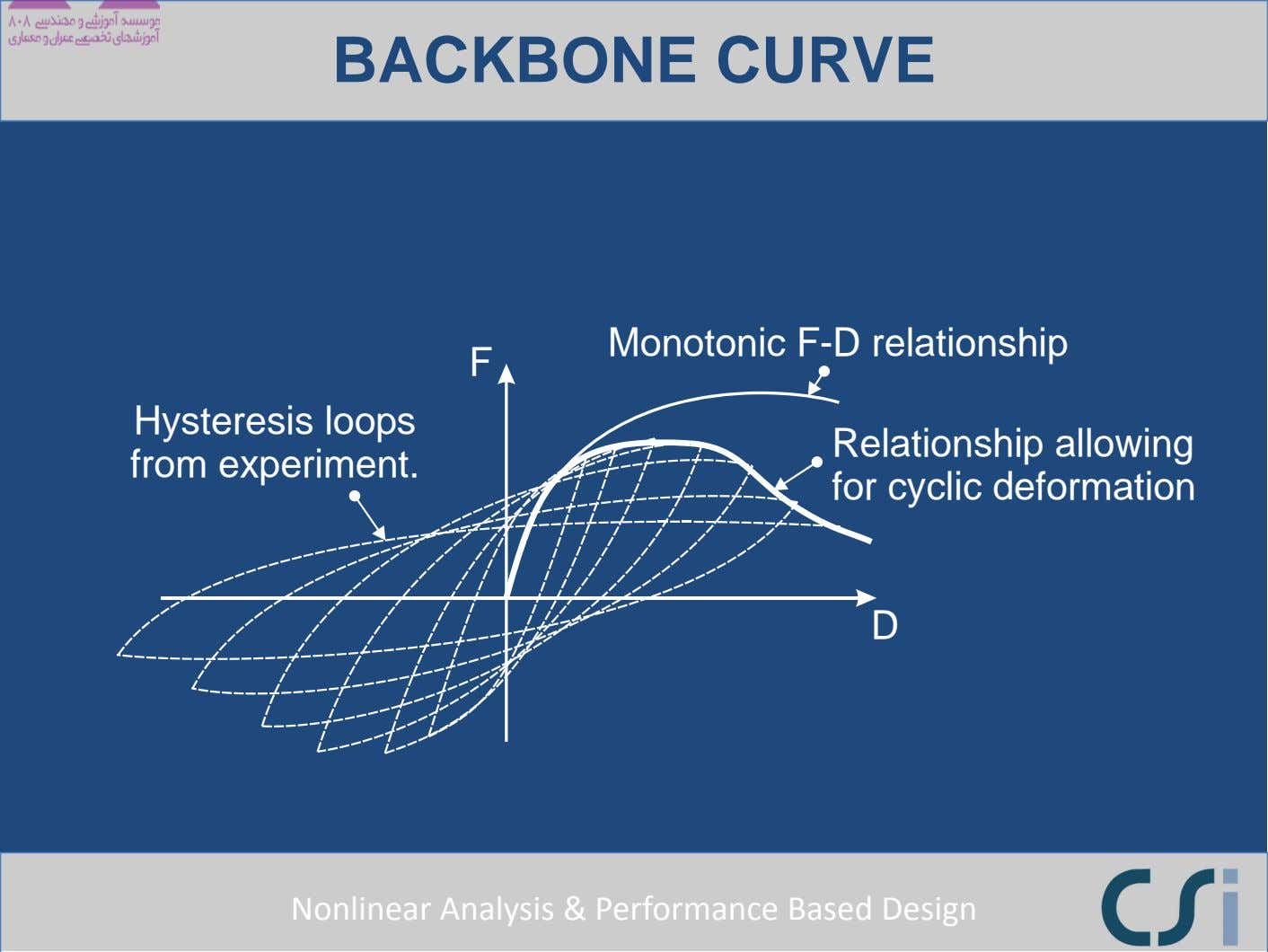 BACKBONE CURVE Monotonic F-D relationship F Hysteresis loops from experiment. Relationship allowing for cyclic