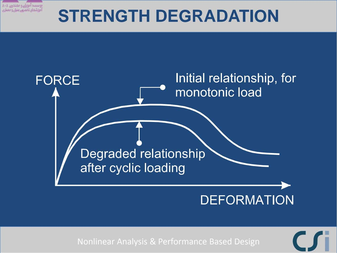 STRENGTH DEGRADATION Nonlinear Analysis & Performance Based Design