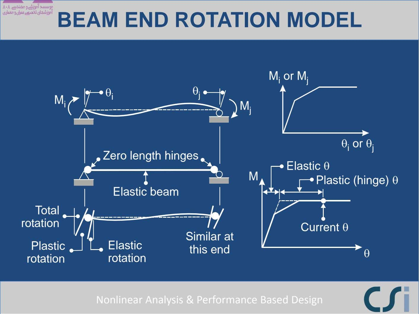 BEAM END ROTATION MODEL M or M i j θ i θ j M i