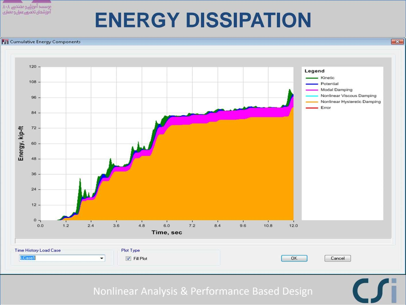 ENERGY DISSIPATION Nonlinear Analysis & Performance Based Design