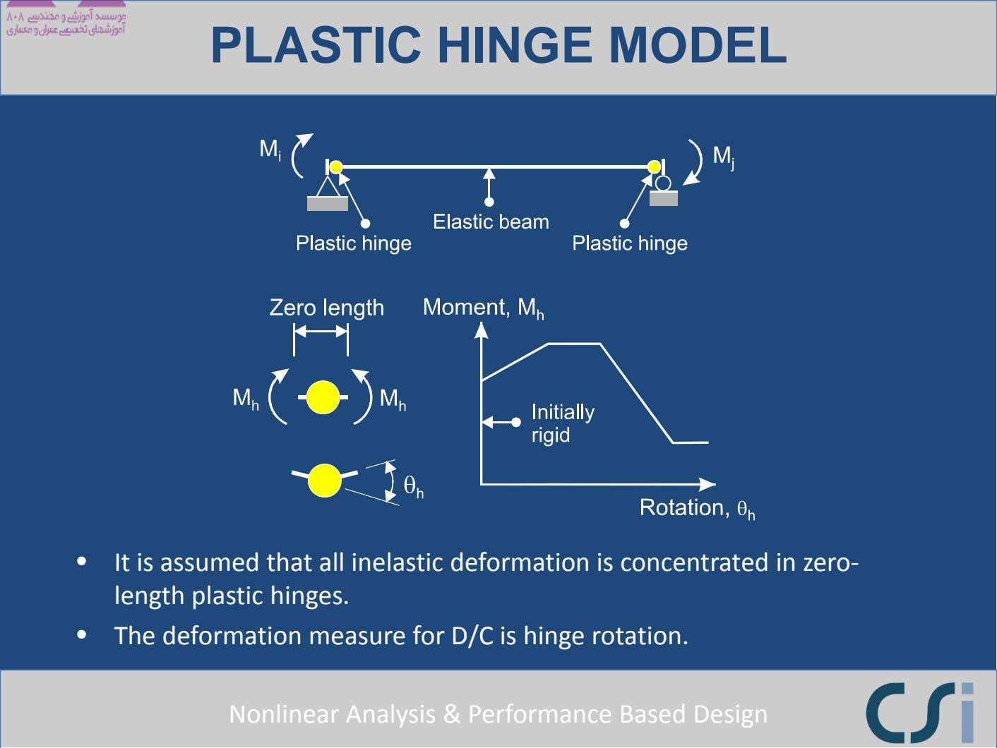 PLASTIC HINGE MODEL • It is assumed that all inelastic deformation is concentrated in zero