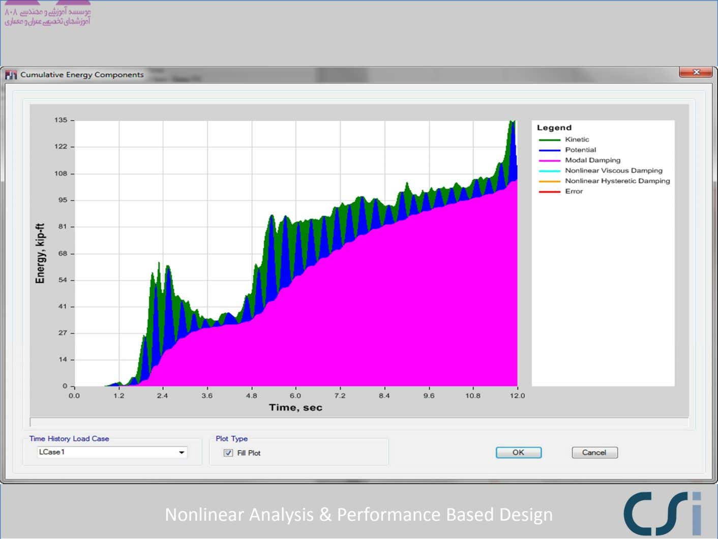 Nonlinear Analysis & Performance Based Design
