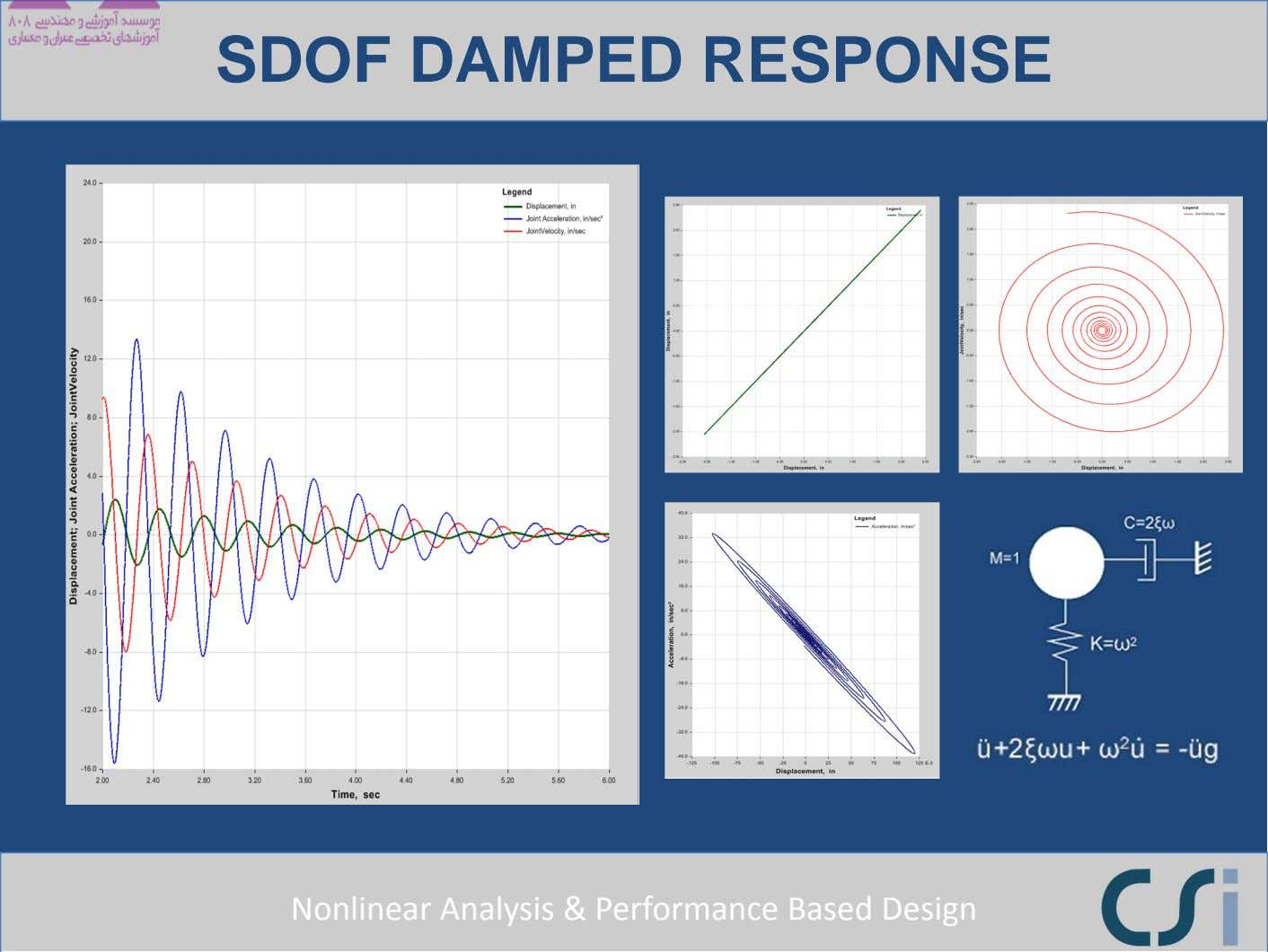 SDOF DAMPED RESPONSE Nonlinear Analysis & Performance Based Design