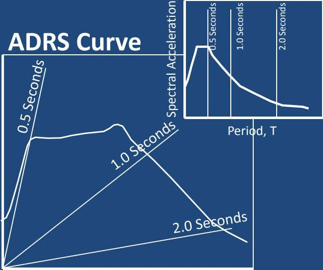 Sa RS Curve Seconds Seconds Seconds 2.0 1.0 0.5 ADRS Curve Period, T Spectral Displacement, Sd