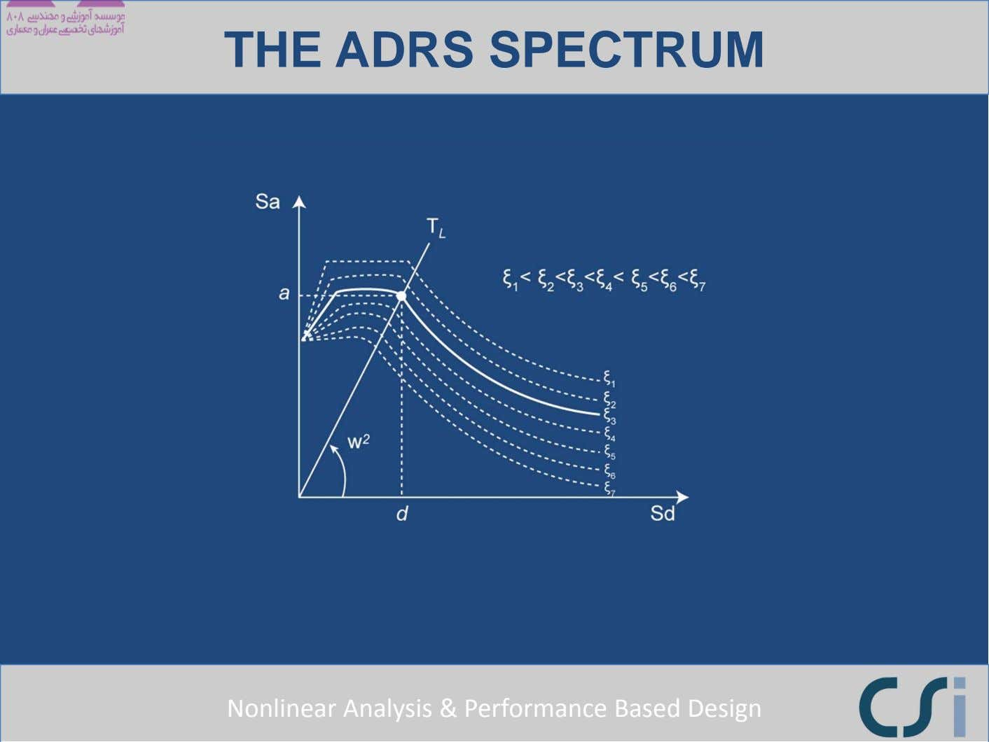 THE ADRS SPECTRUM Nonlinear Analysis & Performance Based Design