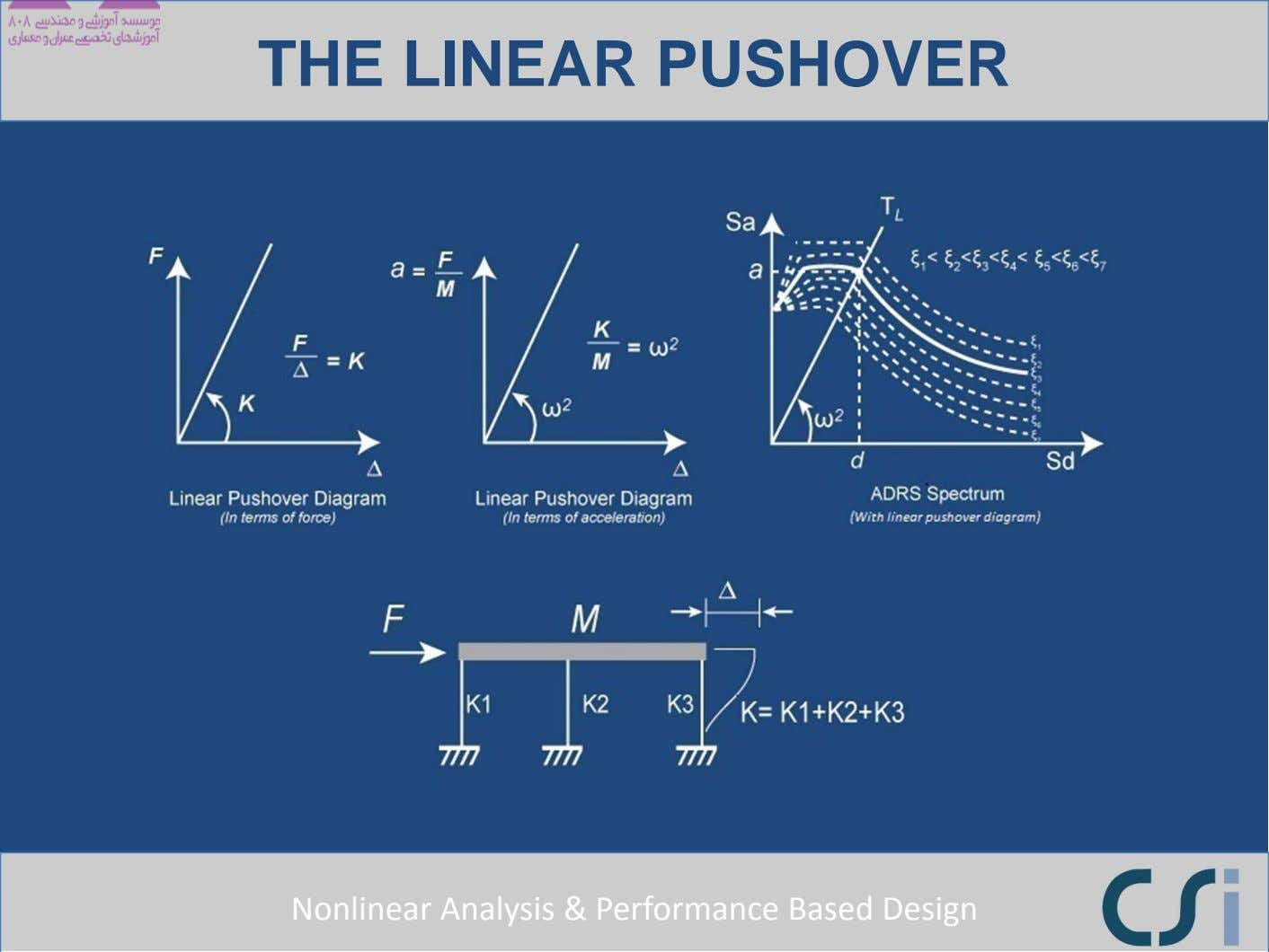 THE LINEAR PUSHOVER Nonlinear Analysis & Performance Based Design