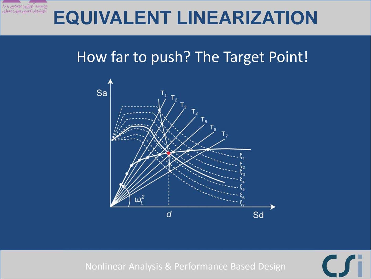 EQUIVALENT LINEARIZATION How far to push? The Target Point! Nonlinear Analysis & Performance Based Design