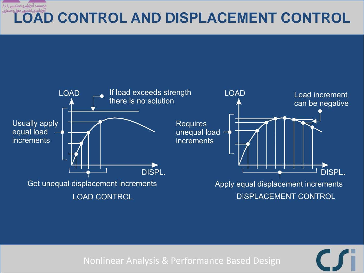 LOAD CONTROL AND DISPLACEMENT CONTROL Nonlinear Analysis & Performance Based Design