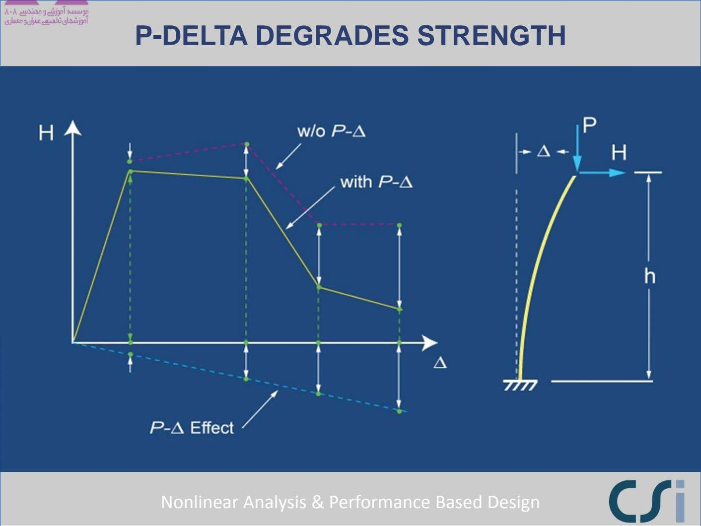 P-DELTA DEGRADES STRENGTH Nonlinear Analysis & Performance Based Design
