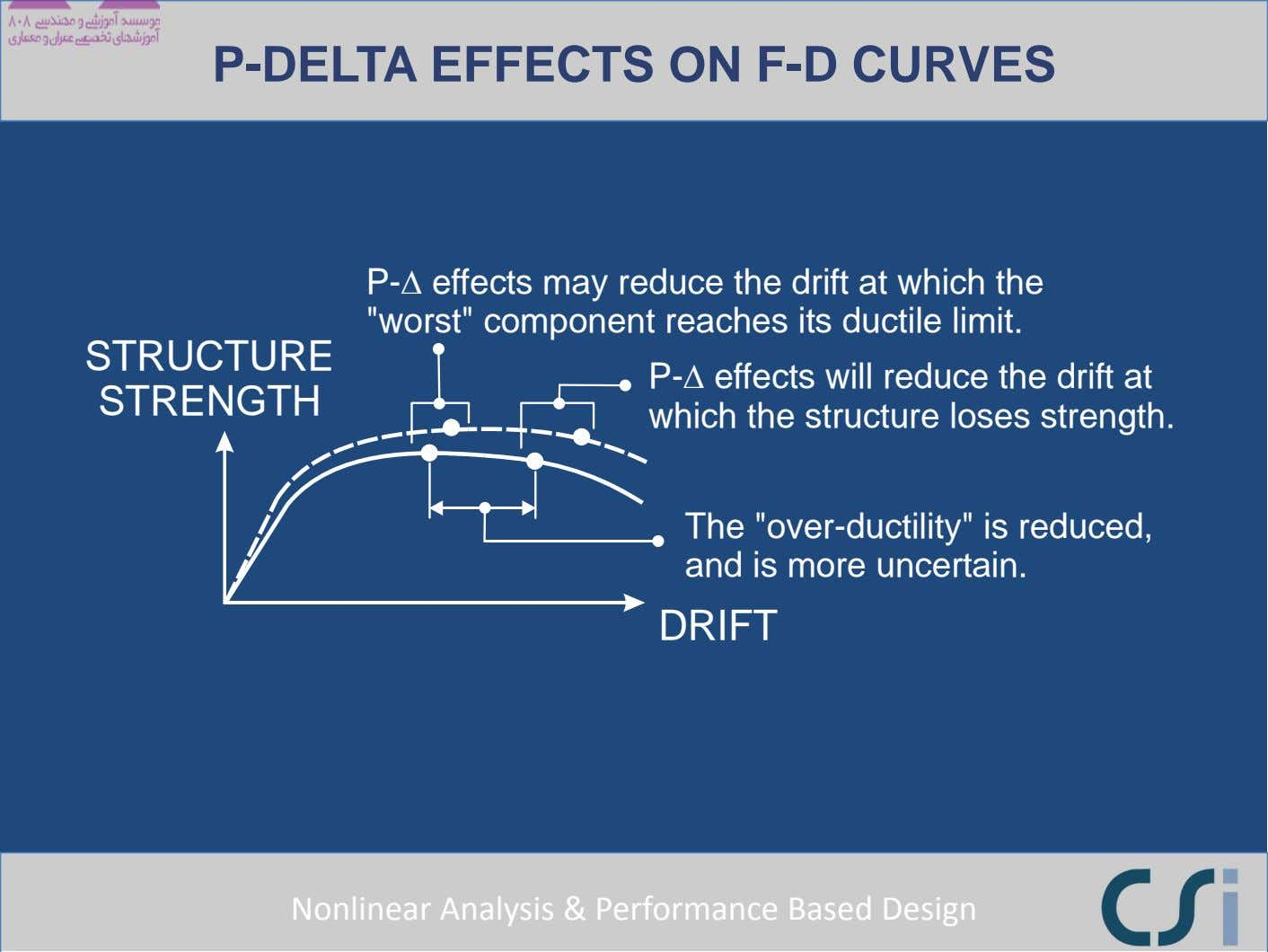 P-DELTA EFFECTS ON F-D CURVES P- Δ effects may reduce the drift at which the