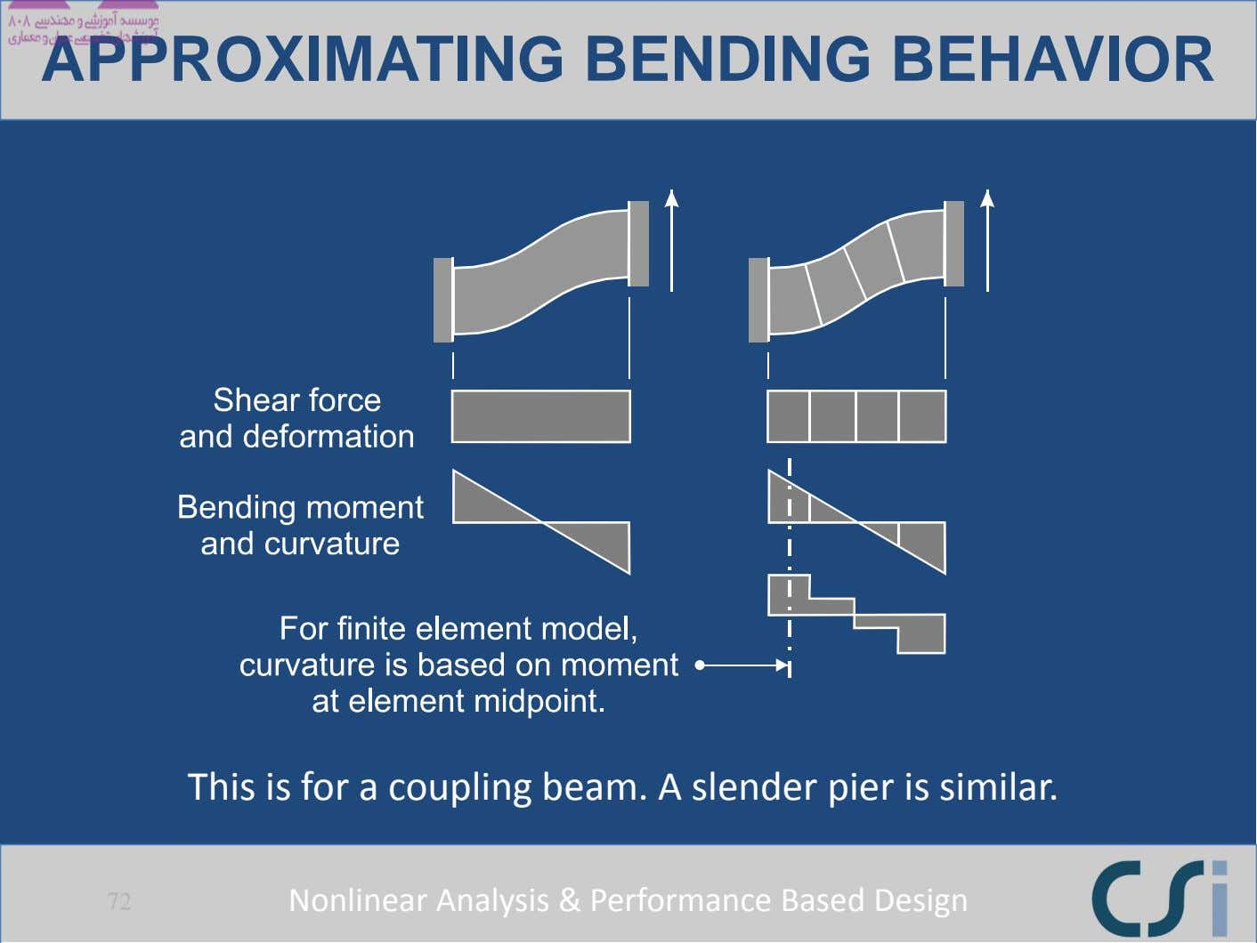 APPROXIMATING BENDING BEHAVIOR This is for a coupling beam. A slender pier is similar. 72
