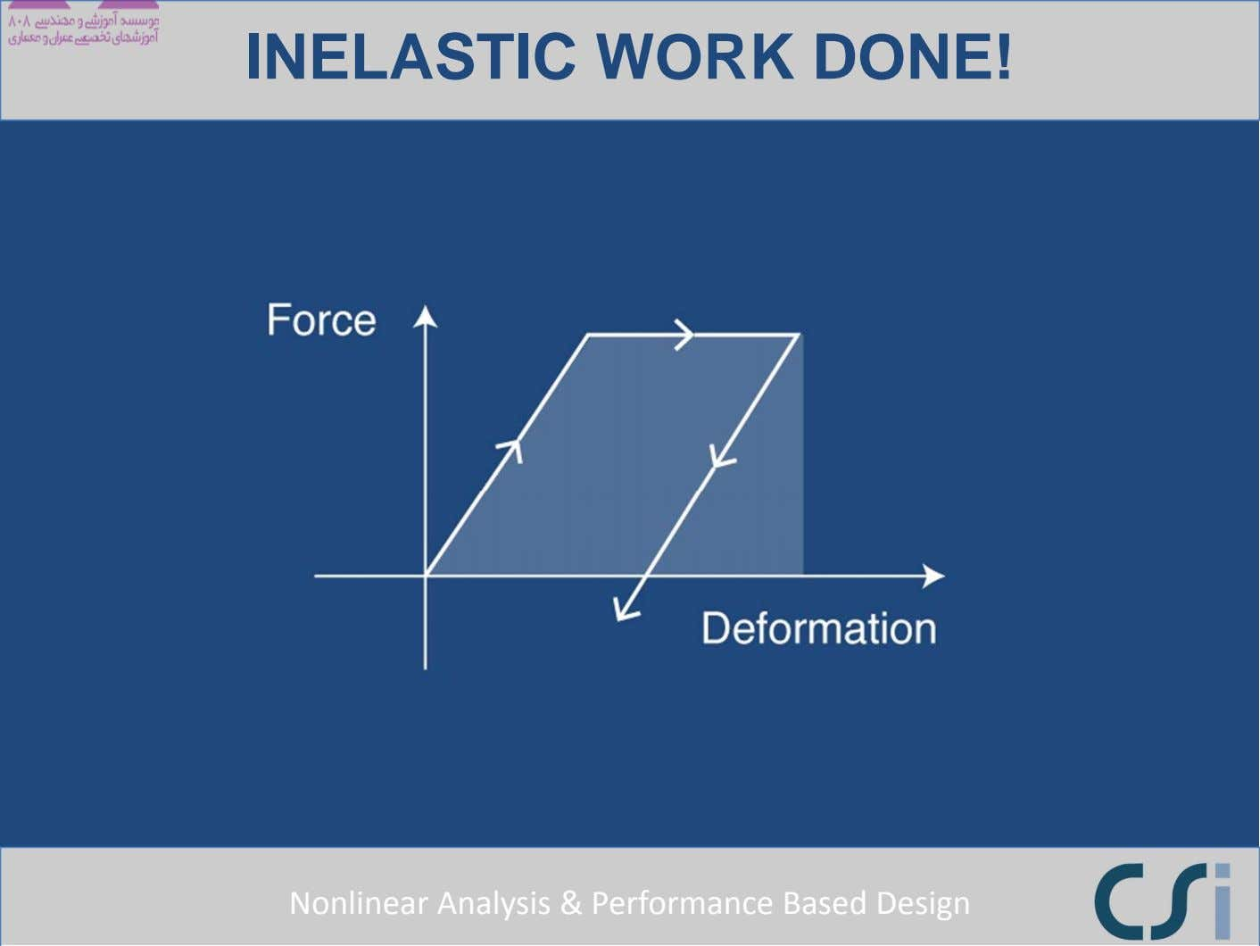 INELASTIC WORK DONE! Nonlinear Analysis & Performance Based Design