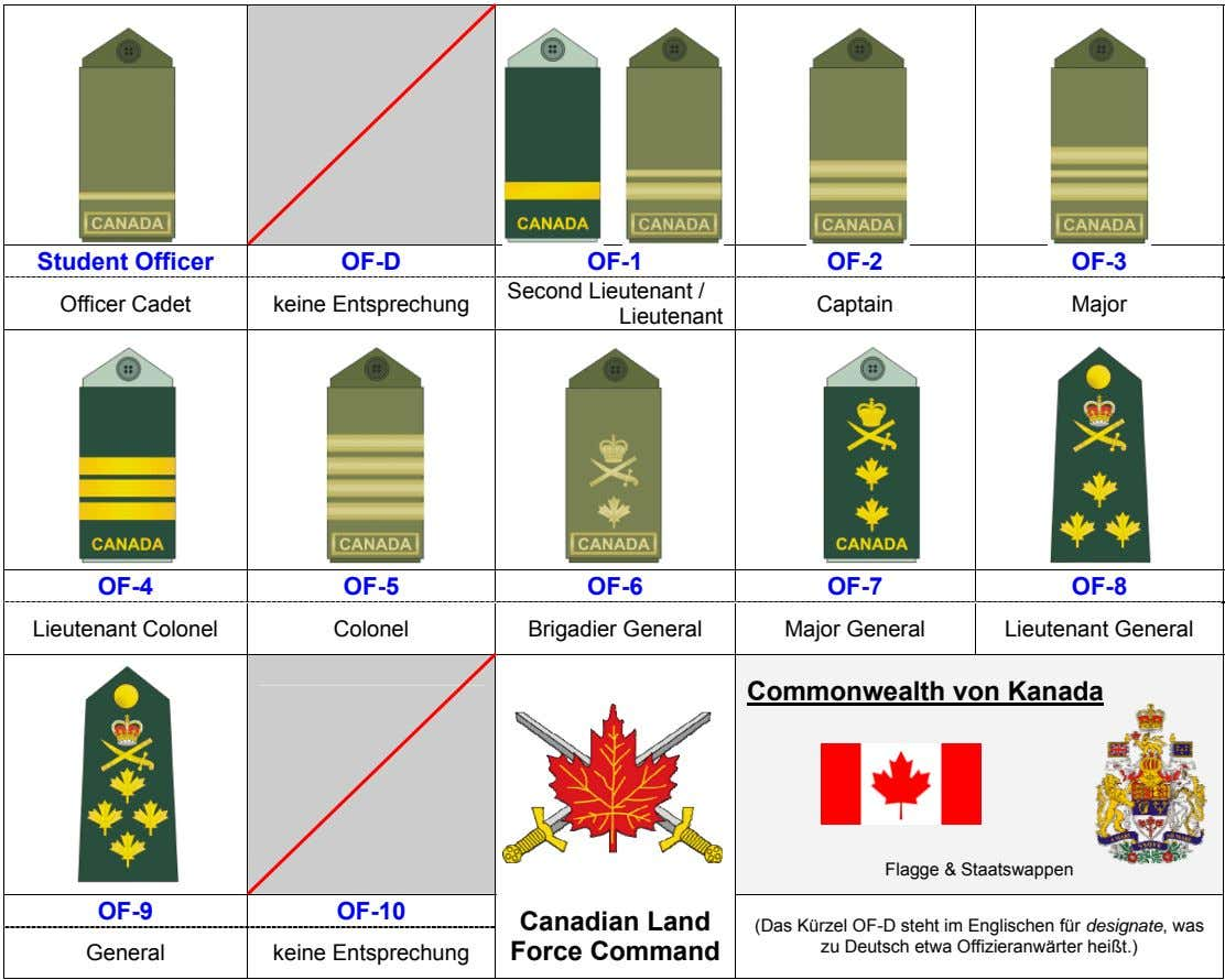Student Officer OF-D OF-1 OF-2 OF-3 Officer Cadet keine Entsprechung Second Lieutenant / Lieutenant Captain