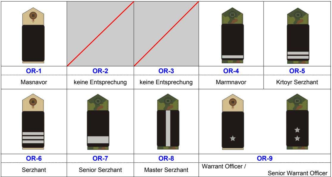 OR-1 OR-2 OR-3 OR-4 OR-5 Masnavor keine Entsprechung keine Entsprechung Marmnavor Krtoyr Serzhant OR-6 OR-7