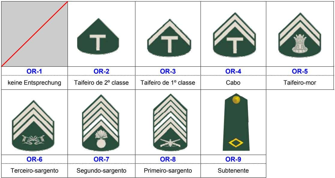 OR-1 OR-2 OR-3 OR-4 OR-5 keine Entsprechung Taifeiro de 2º classe Taifeiro de 1º classe