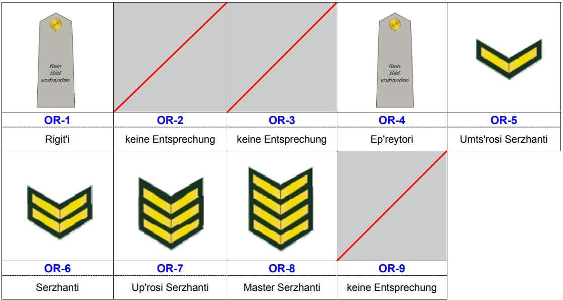 OR-1 OR-2 OR-3 OR-4 OR-5 Rigit'i keine Entsprechung keine Entsprechung Ep'reytori Umts'rosi Serzhanti