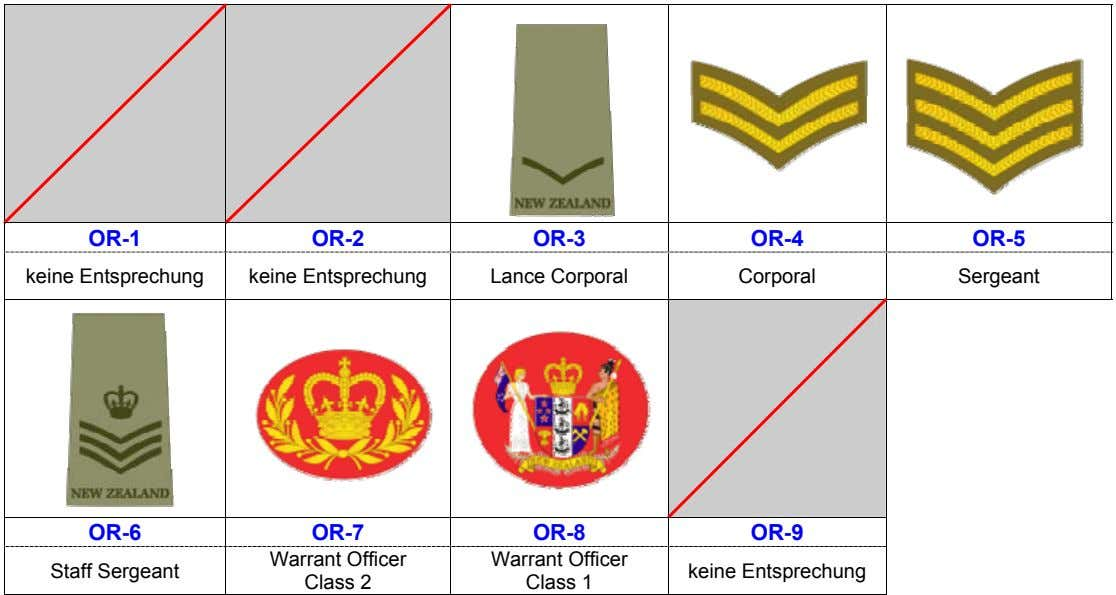 OR-1 OR-2 OR-3 OR-4 OR-5 keine Entsprechung keine Entsprechung Lance Corporal Corporal Sergeant OR-6 OR-7