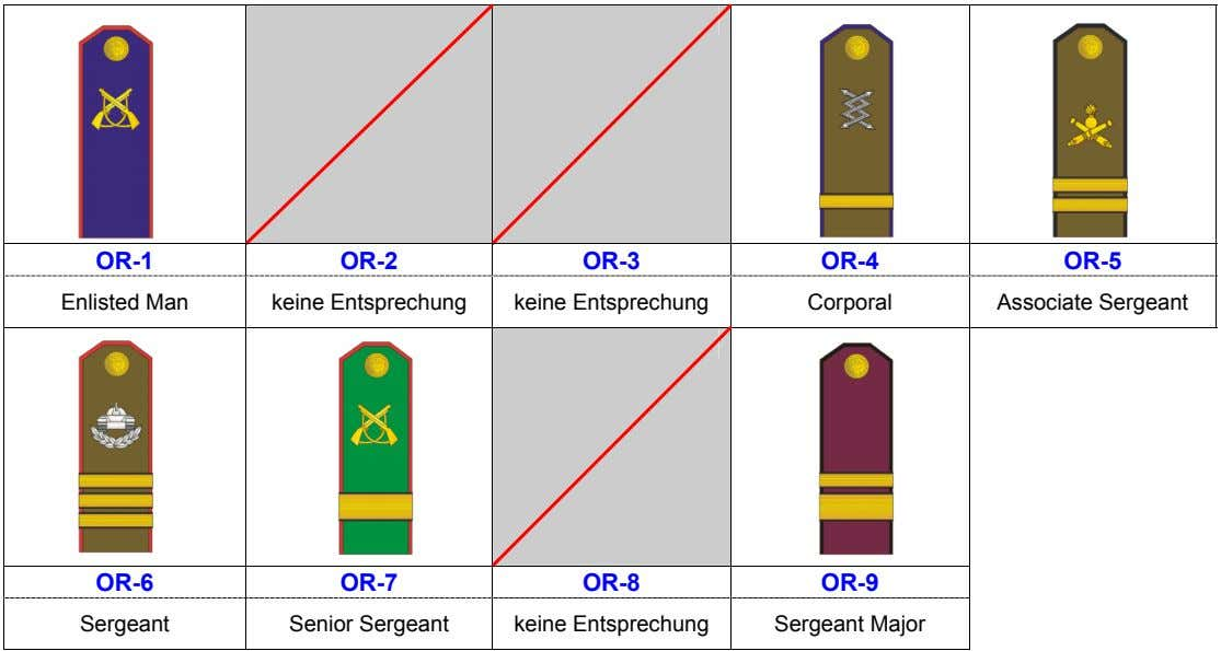 OR-1 OR-2 OR-3 OR-4 OR-5 Enlisted Man keine Entsprechung keine Entsprechung Corporal Associate Sergeant OR-6
