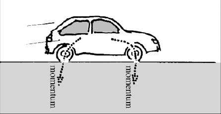 36 Abb. 3.31. A car slows down. The momentum flows from the body with higher velocity