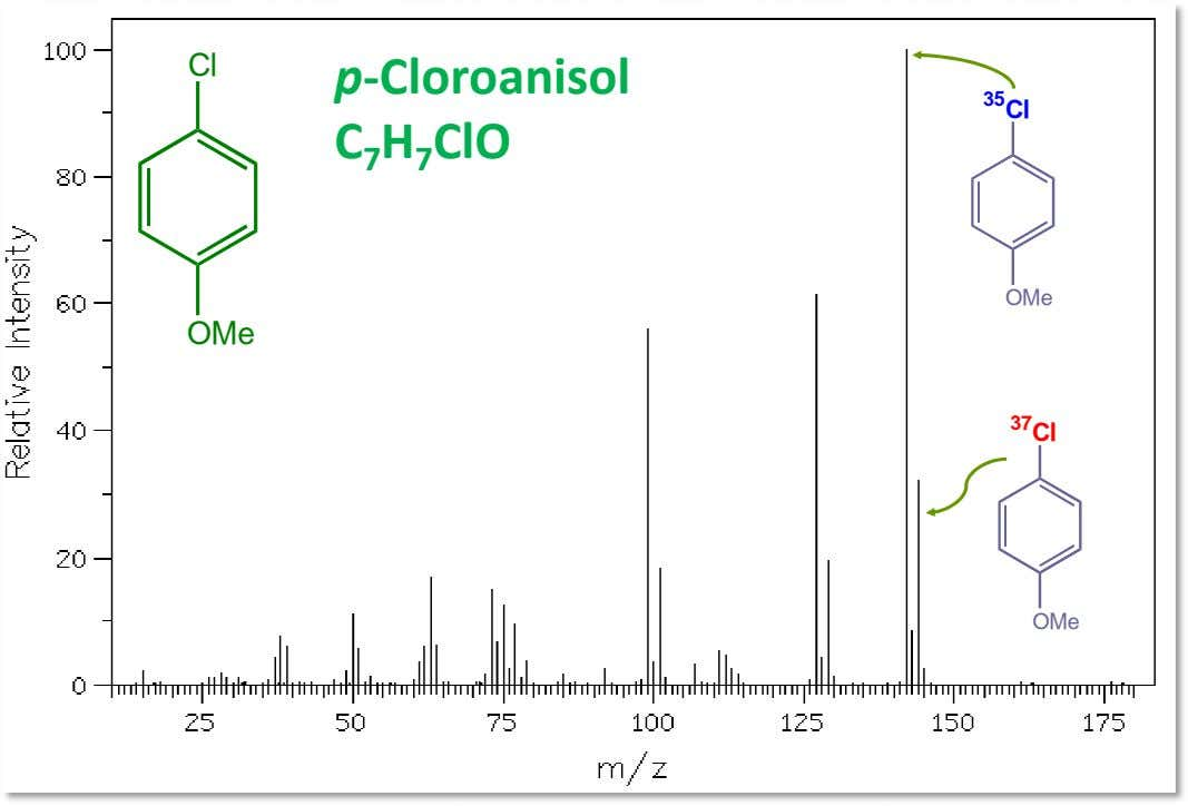 Cl p-Cloroanisol 35 Cl C 7 H 7 ClO OMe OMe 37 Cl OMe