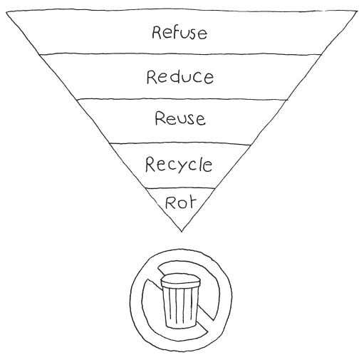 the fourth and fifth R s the processing of discards. STeP 1: ReFUSe {WHAT We Do