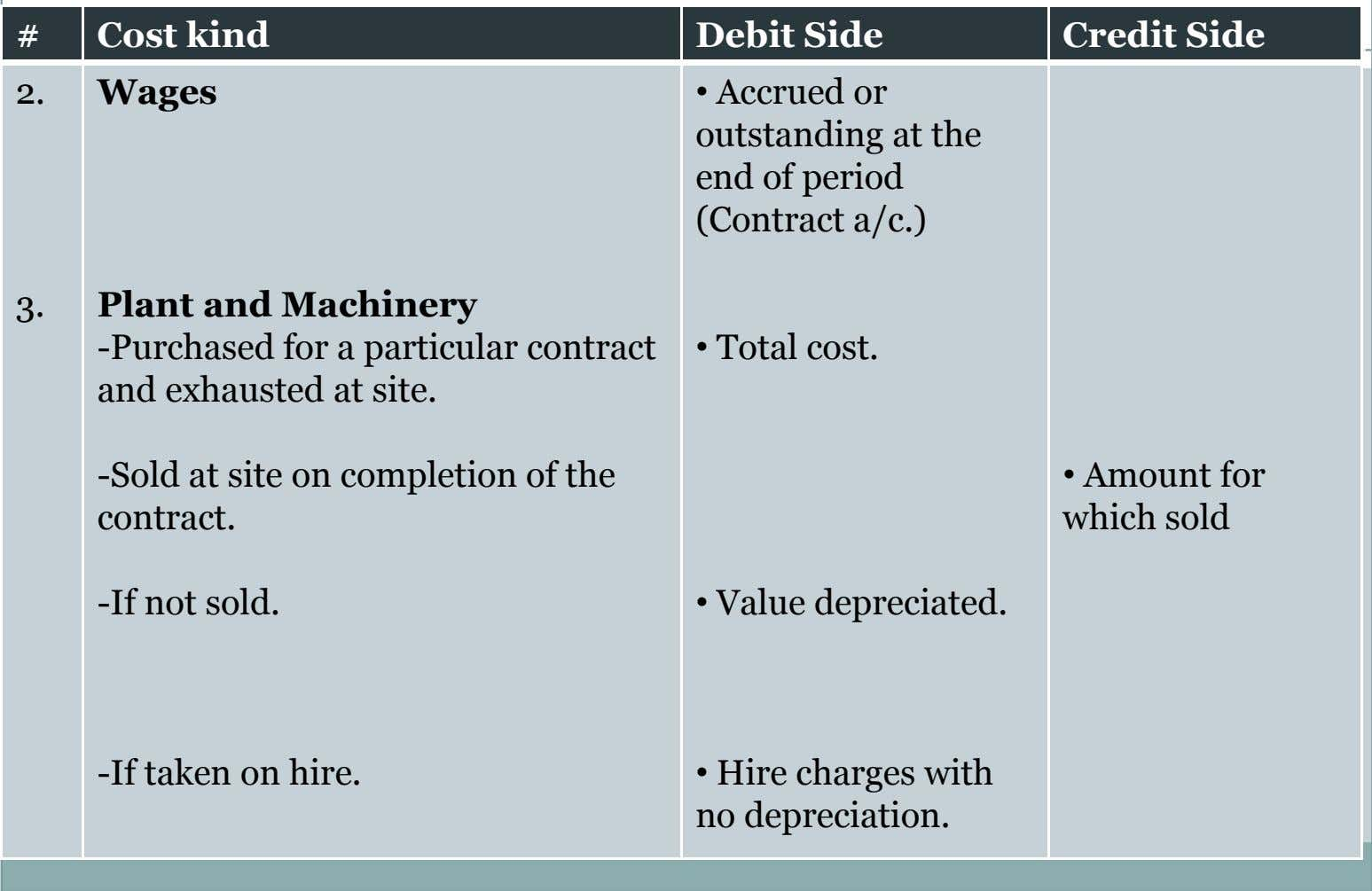 # Cost kind Debit Side Credit Side 2. Wages • Accrued or outstanding at the