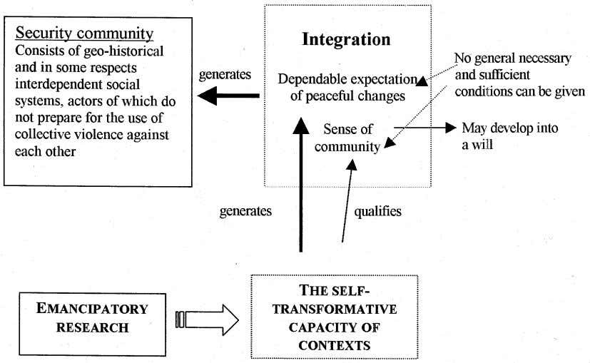 Governance Figure 6 Generation of a Security Community a a From Patom¨aki (2002b: 204). systems. Integration
