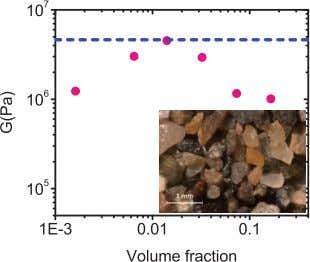 grains of wet sand. Using typical values for beach sand, a Figure 3 | The elastic
