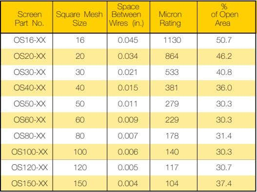 Space % Screen Square Mesh Between Micron of Open Part No. Size Wires (in.) Rating