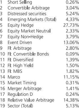 Breakdown of assets under management by strategy 1 4 C.7. Private equity and hedge funds Hedge